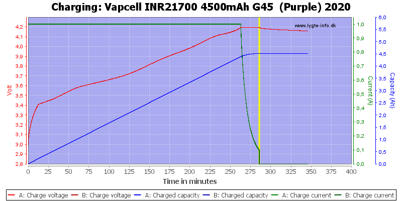 Vapcell%20INR21700%204500mAh%20G45%20%20(Purple)%202020-Charge