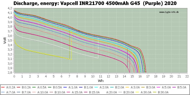 Vapcell%20INR21700%204500mAh%20G45%20%20(Purple)%202020-Energy