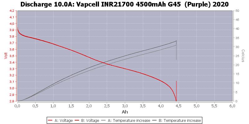 Vapcell%20INR21700%204500mAh%20G45%20%20(Purple)%202020-Temp-10.0