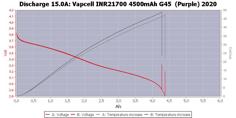 Vapcell%20INR21700%204500mAh%20G45%20%20(Purple)%202020-Temp-15.0
