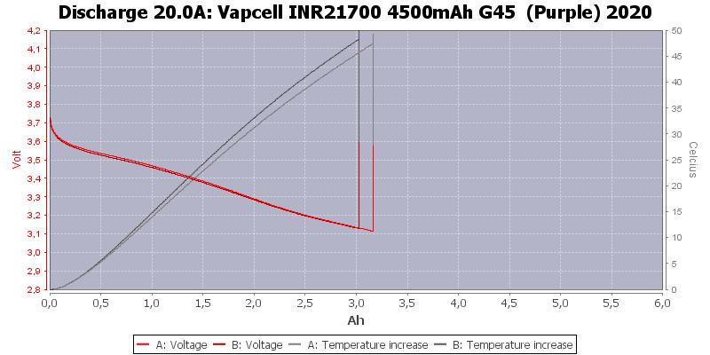 Vapcell%20INR21700%204500mAh%20G45%20%20(Purple)%202020-Temp-20.0