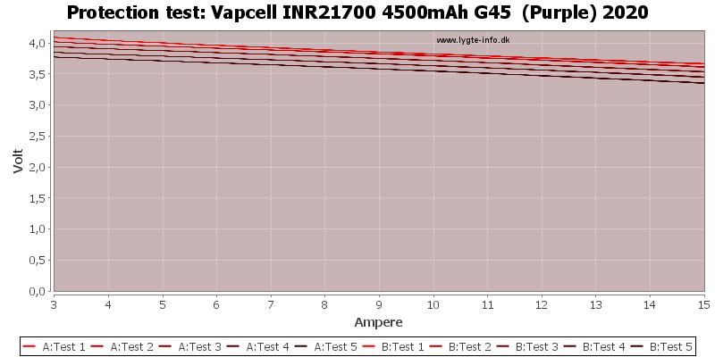 Vapcell%20INR21700%204500mAh%20G45%20%20(Purple)%202020-TripCurrent
