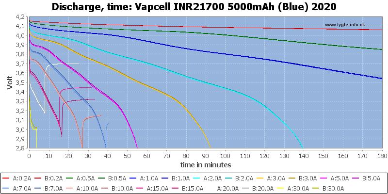 Vapcell%20INR21700%205000mAh%20(Blue)%202020-CapacityTime