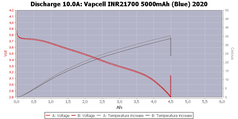 Vapcell%20INR21700%205000mAh%20(Blue)%202020-Temp-10.0