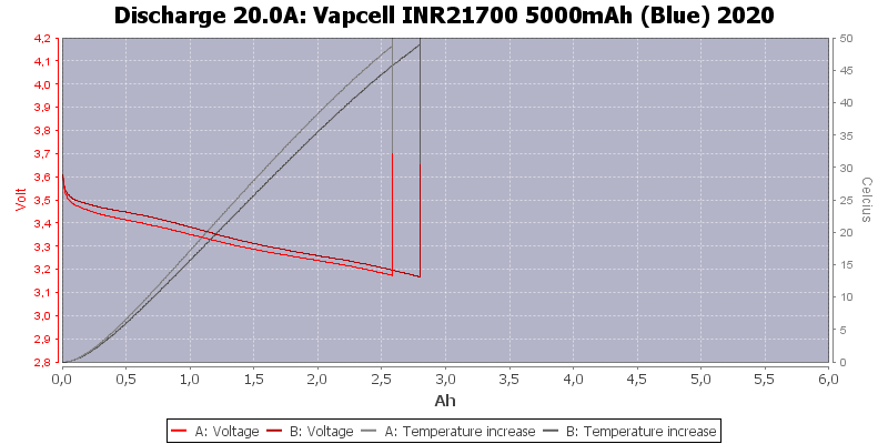 Vapcell%20INR21700%205000mAh%20(Blue)%202020-Temp-20.0