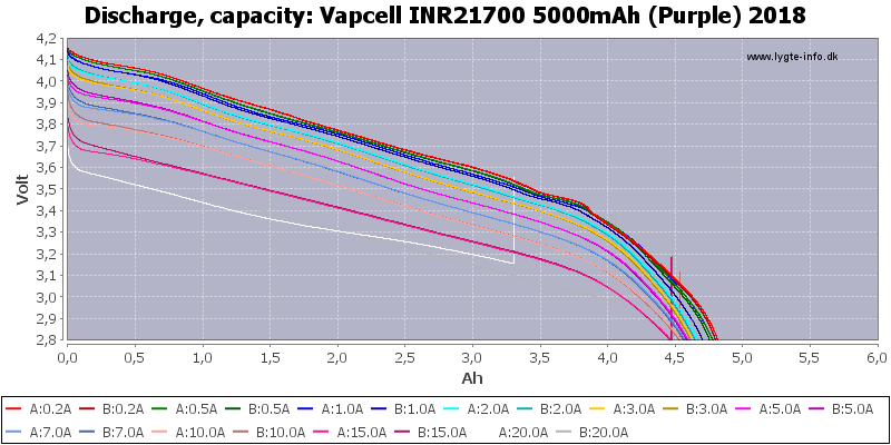 Vapcell%20INR21700%205000mAh%20(Purple)%202018-Capacity
