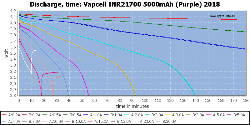Vapcell%20INR21700%205000mAh%20(Purple)%202018-CapacityTime