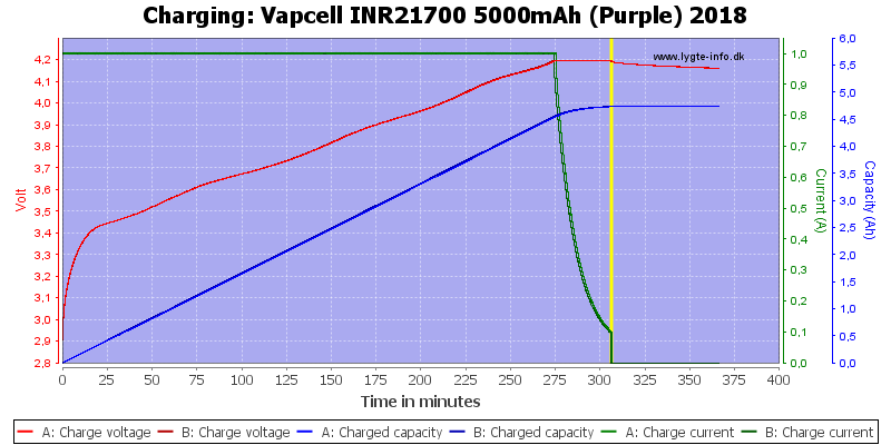 Vapcell%20INR21700%205000mAh%20(Purple)%202018-Charge
