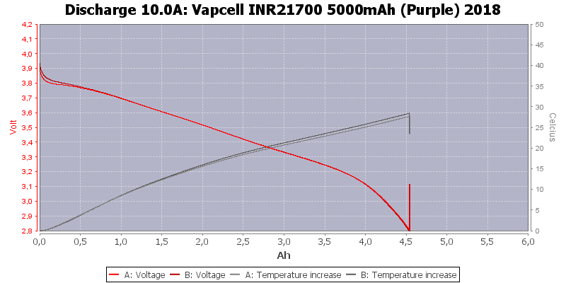 Vapcell%20INR21700%205000mAh%20(Purple)%202018-Temp-10.0