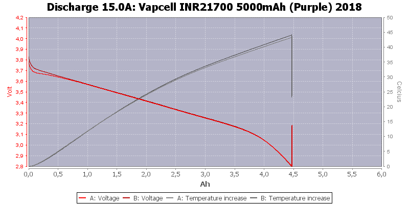 Vapcell%20INR21700%205000mAh%20(Purple)%202018-Temp-15.0