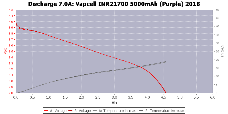 Vapcell%20INR21700%205000mAh%20(Purple)%202018-Temp-7.0