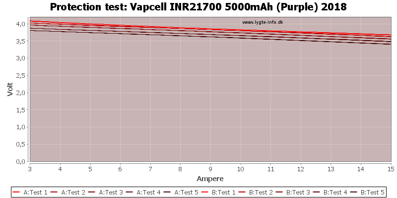 Vapcell%20INR21700%205000mAh%20(Purple)%202018-TripCurrent