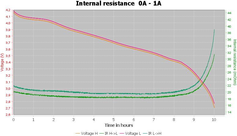 Discharge-Vapcell%20INR21700%205000mAh%20G50%20%28Gold%29%202020-pulse-1.0%2010%2010-IR