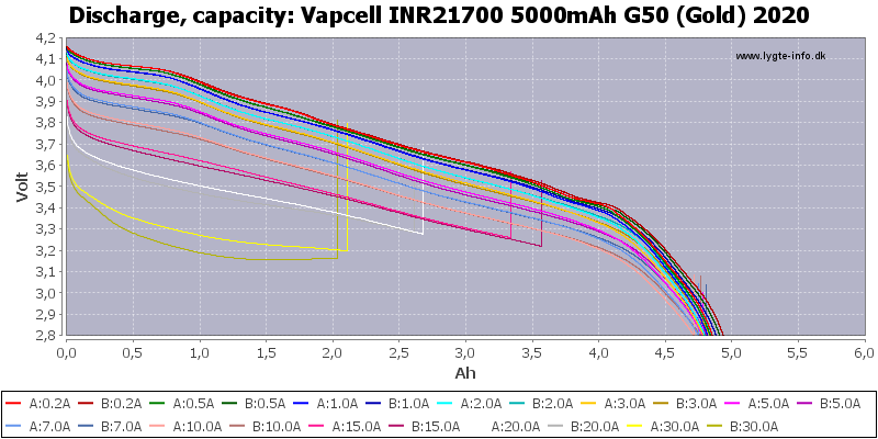 Vapcell%20INR21700%205000mAh%20G50%20(Gold)%202020-Capacity