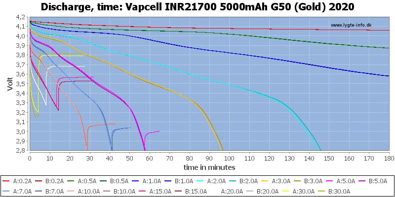 Vapcell%20INR21700%205000mAh%20G50%20(Gold)%202020-CapacityTime