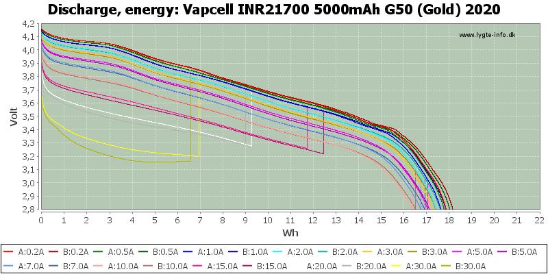 Vapcell%20INR21700%205000mAh%20G50%20(Gold)%202020-Energy