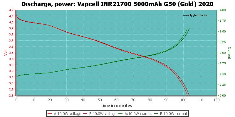 Vapcell%20INR21700%205000mAh%20G50%20(Gold)%202020-PowerLoadTime