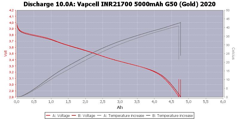 Vapcell%20INR21700%205000mAh%20G50%20(Gold)%202020-Temp-10.0