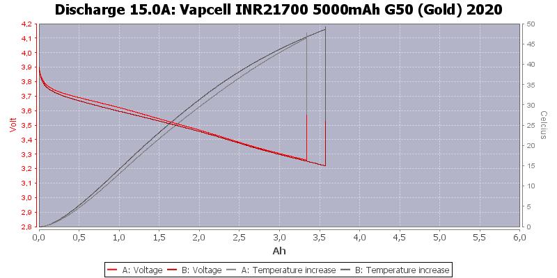 Vapcell%20INR21700%205000mAh%20G50%20(Gold)%202020-Temp-15.0