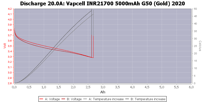 Vapcell%20INR21700%205000mAh%20G50%20(Gold)%202020-Temp-20.0