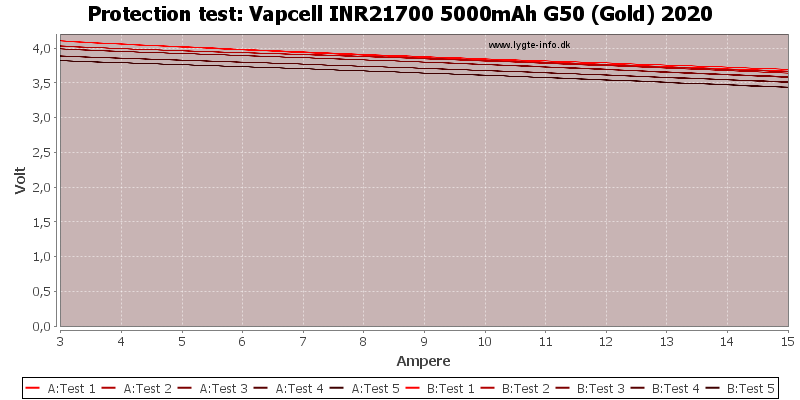 Vapcell%20INR21700%205000mAh%20G50%20(Gold)%202020-TripCurrent