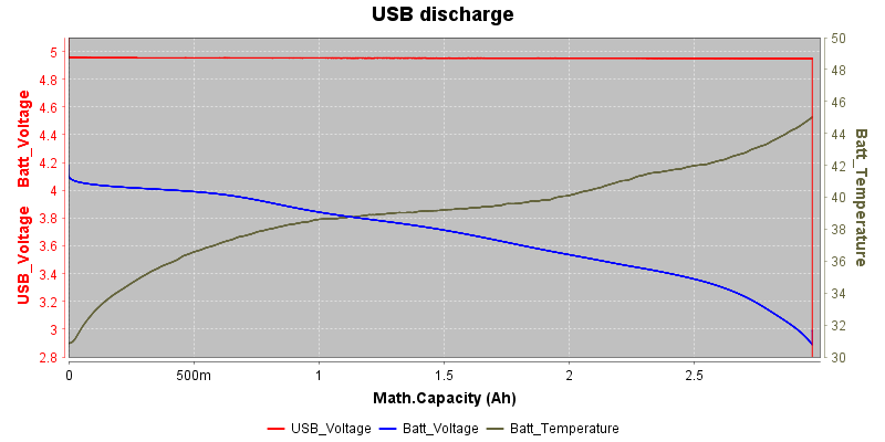 USBDischarge1.5A