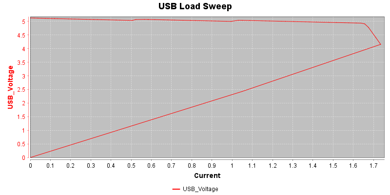USBLoadSweep