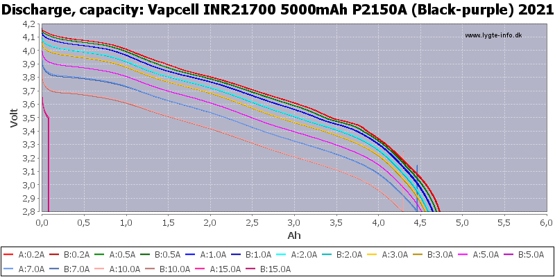 Vapcell%20INR21700%205000mAh%20P2150A%20(Black-purple)%202021-Capacity