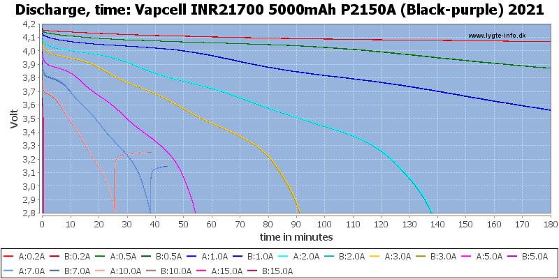 Vapcell%20INR21700%205000mAh%20P2150A%20(Black-purple)%202021-CapacityTime
