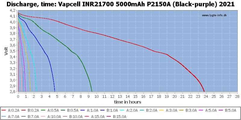 Vapcell%20INR21700%205000mAh%20P2150A%20(Black-purple)%202021-CapacityTimeHours