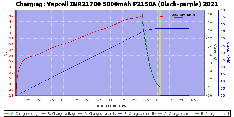 Vapcell%20INR21700%205000mAh%20P2150A%20(Black-purple)%202021-Charge