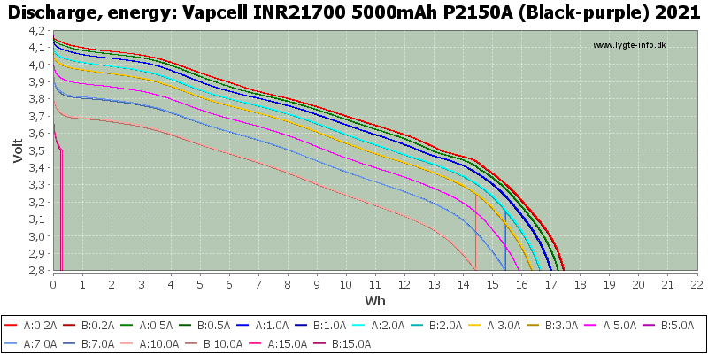Vapcell%20INR21700%205000mAh%20P2150A%20(Black-purple)%202021-Energy