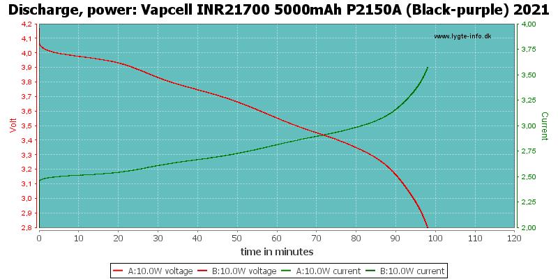 Vapcell%20INR21700%205000mAh%20P2150A%20(Black-purple)%202021-PowerLoadTime