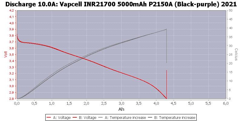 Vapcell%20INR21700%205000mAh%20P2150A%20(Black-purple)%202021-Temp-10.0