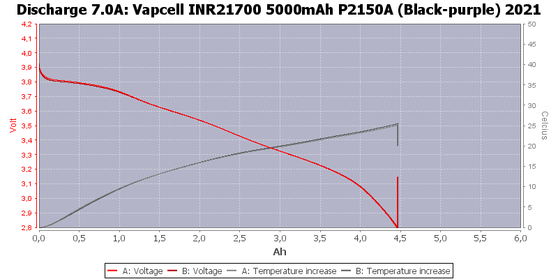 Vapcell%20INR21700%205000mAh%20P2150A%20(Black-purple)%202021-Temp-7.0