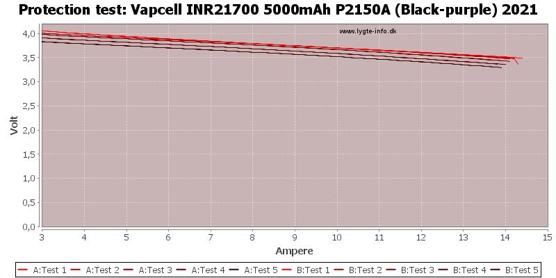 Vapcell%20INR21700%205000mAh%20P2150A%20(Black-purple)%202021-TripCurrent