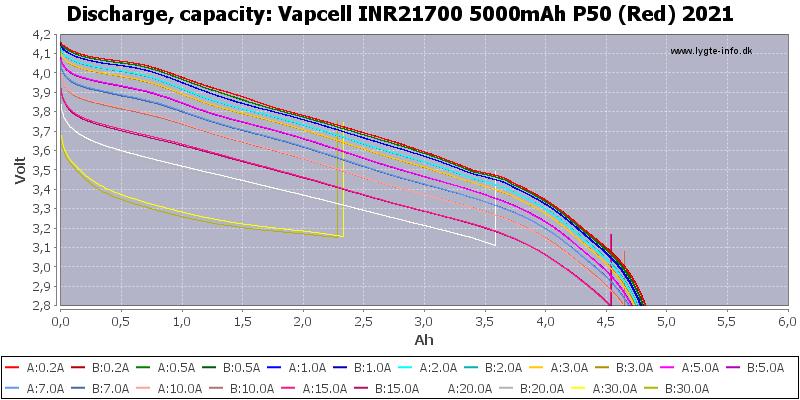 Vapcell%20INR21700%205000mAh%20P50%20(Red)%202021-Capacity