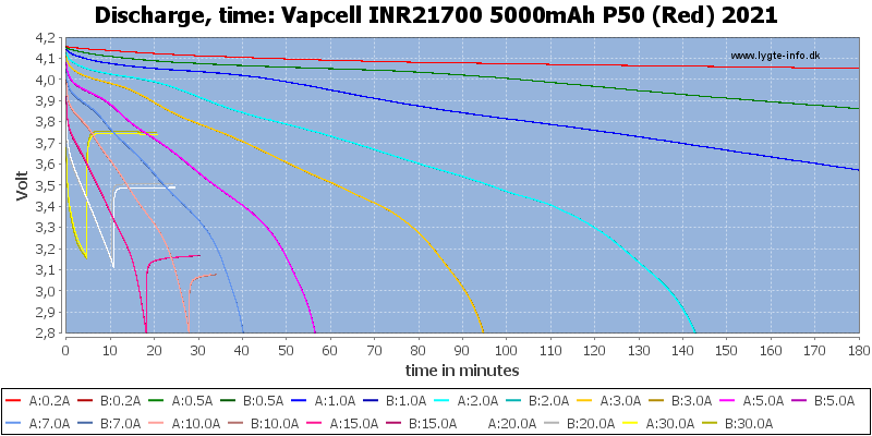 Vapcell%20INR21700%205000mAh%20P50%20(Red)%202021-CapacityTime