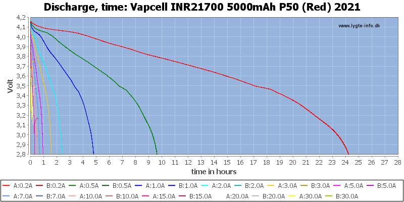 Vapcell%20INR21700%205000mAh%20P50%20(Red)%202021-CapacityTimeHours