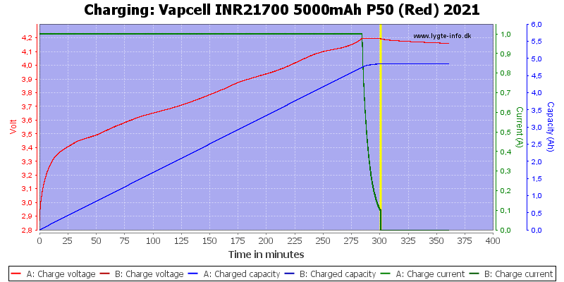 Vapcell%20INR21700%205000mAh%20P50%20(Red)%202021-Charge