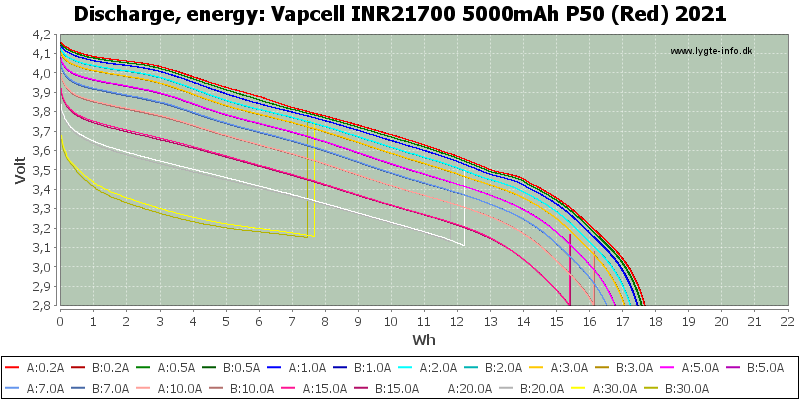 Vapcell%20INR21700%205000mAh%20P50%20(Red)%202021-Energy