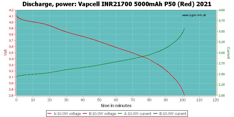 Vapcell%20INR21700%205000mAh%20P50%20(Red)%202021-PowerLoadTime