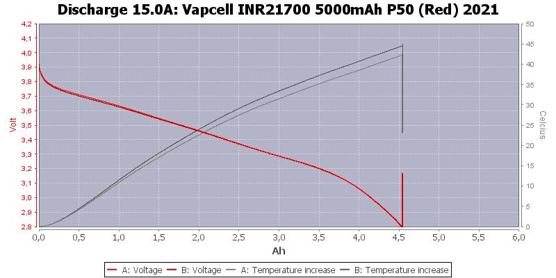 Vapcell%20INR21700%205000mAh%20P50%20(Red)%202021-Temp-15.0
