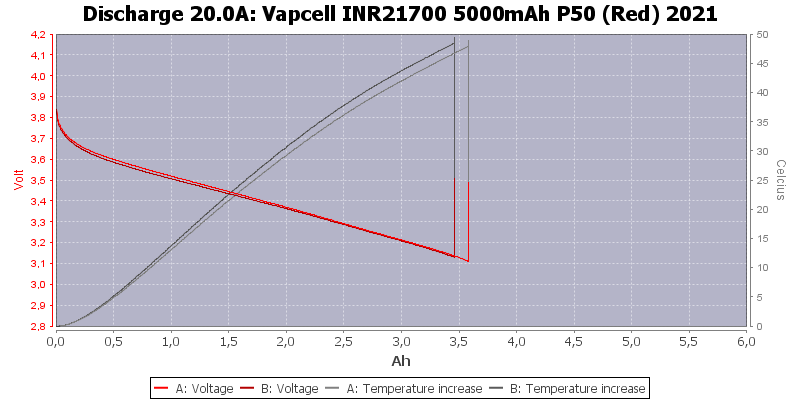 Vapcell%20INR21700%205000mAh%20P50%20(Red)%202021-Temp-20.0
