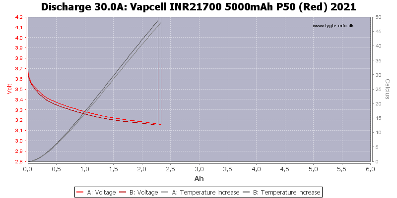 Vapcell%20INR21700%205000mAh%20P50%20(Red)%202021-Temp-30.0