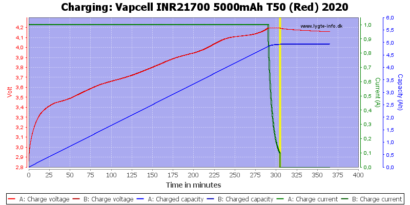 Vapcell%20INR21700%205000mAh%20T50%20(Red)%202020-Charge