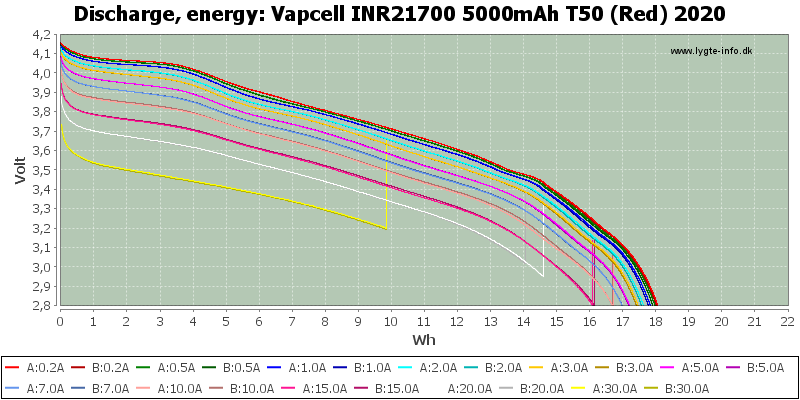 Vapcell%20INR21700%205000mAh%20T50%20(Red)%202020-Energy