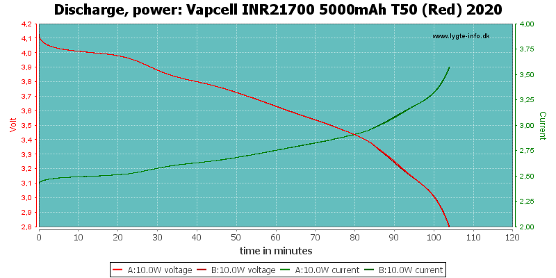 Vapcell%20INR21700%205000mAh%20T50%20(Red)%202020-PowerLoadTime