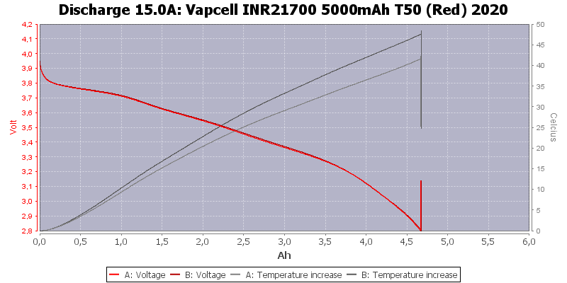 Vapcell%20INR21700%205000mAh%20T50%20(Red)%202020-Temp-15.0