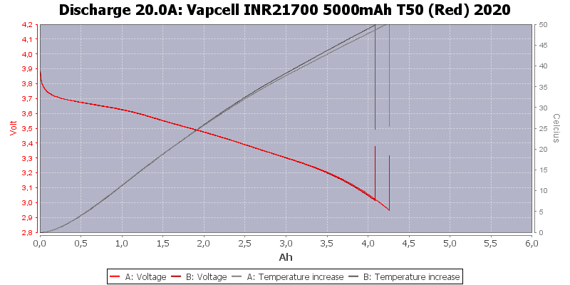 Vapcell%20INR21700%205000mAh%20T50%20(Red)%202020-Temp-20.0